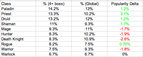 Class Popularity in 4.3.3 - 4+ Heroic Bosses Killed