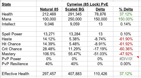 5.2 Scaling Analysis - Cynwise 85 Lock