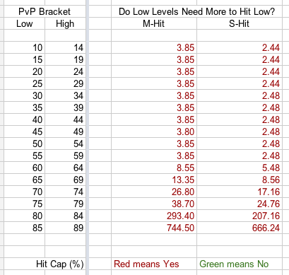 5.2 Scaling Analysis - Do Low Levels Need more to Hit Low Levels?