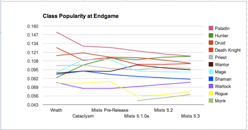 5.3 Census - Class Popularity at Endgame Graph