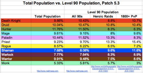 5.3 Census - Total Pop vs Level 90 Pop