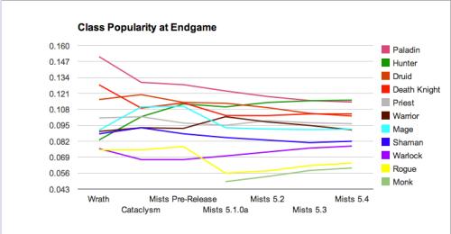 Class Popularity Graph at Endgame for 5-4