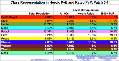 Class Representation in Heroic PvE and 1800+ PvP