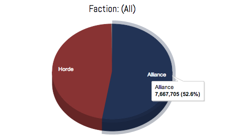 Faction Imbalance - Realmpop, US Faction Balance